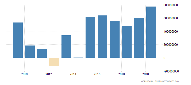 colombia net financial flows rdb nonconcessional nfl us dollar wb data