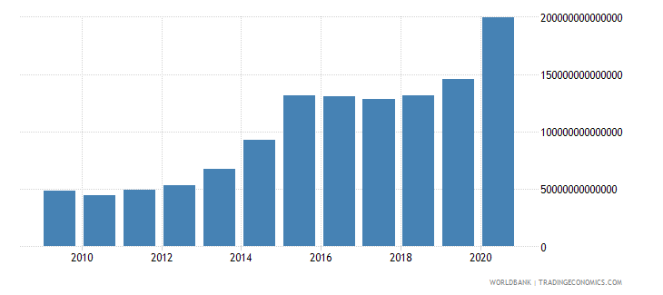 colombia net foreign assets current lcu wb data