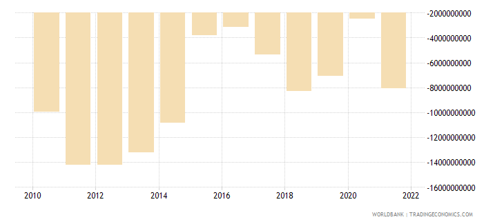 colombia net income from abroad us dollar wb data
