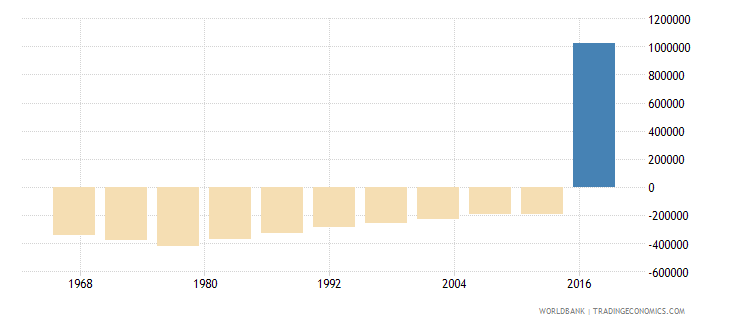 colombia net migration wb data