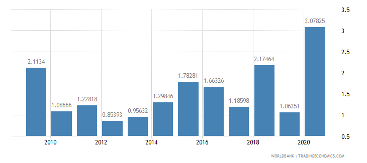 colombia net oda received percent of imports of goods and services wb data