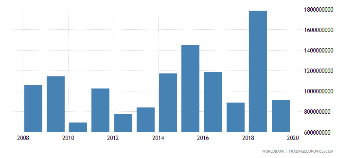 colombia net official development assistance and official aid received constant 2007 us dollar wb data