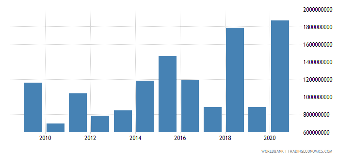 colombia net official development assistance received constant 2007 us dollar wb data
