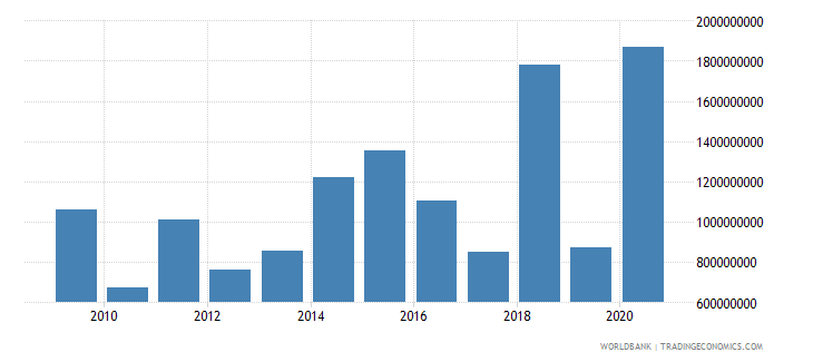 colombia net official development assistance received us dollar wb data