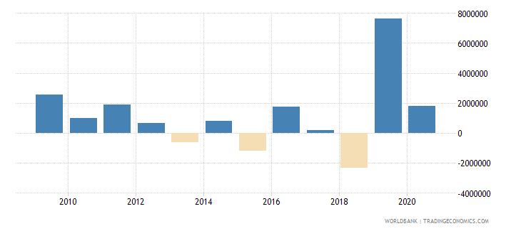 colombia net official flows from un agencies ifad us dollar wb data