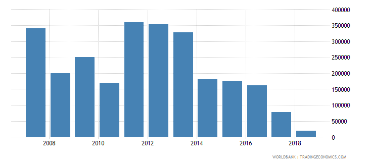 colombia net official flows from un agencies unaids us dollar wb data