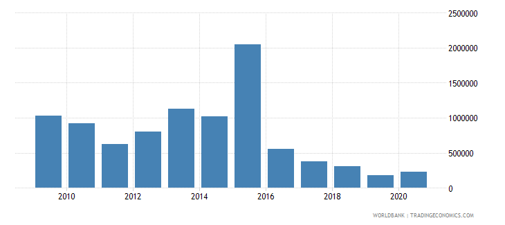 colombia net official flows from un agencies undp us dollar wb data