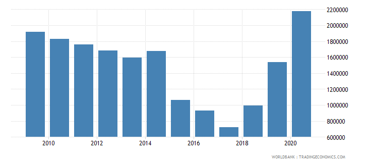 colombia net official flows from un agencies unfpa us dollar wb data