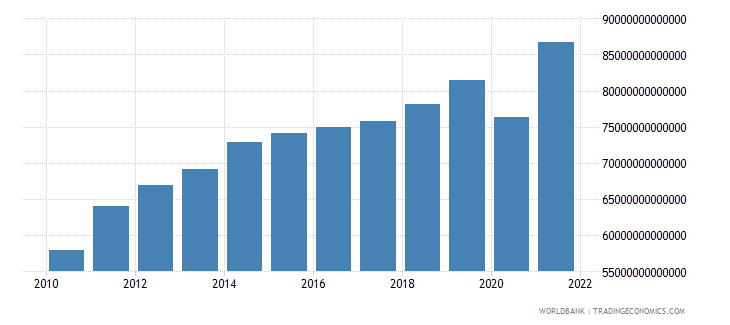 colombia net taxes on products constant lcu wb data