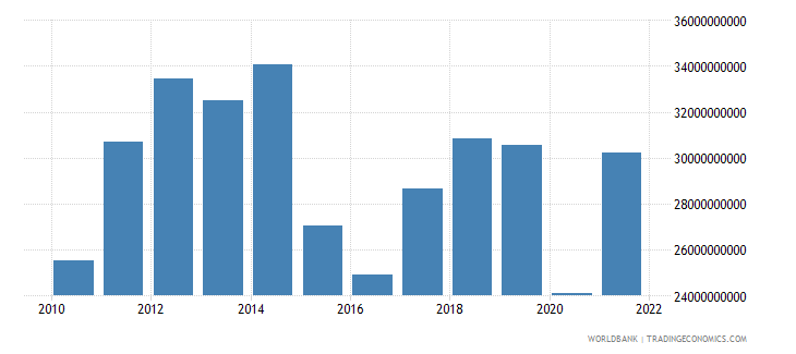 colombia net taxes on products us dollar wb data