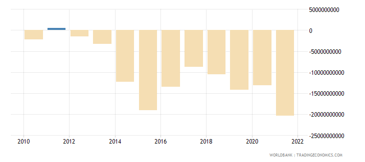 colombia net trade in goods and services bop us dollar wb data