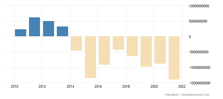 colombia net trade in goods bop us dollar wb data