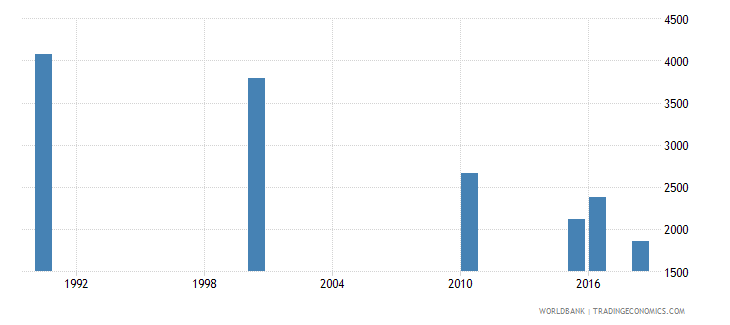 colombia number of deaths ages 5 14 years wb data