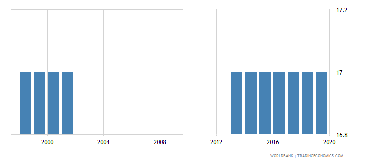 colombia official entrance age to post secondary non tertiary education years wb data