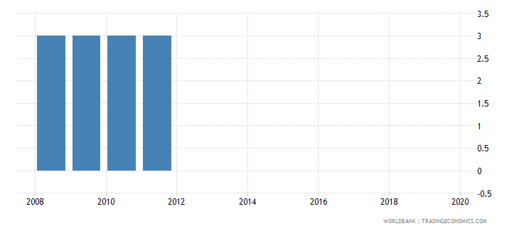 colombia official entrance age to pre primary education years wb data