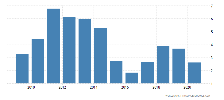 colombia oil rents percent of gdp wb data