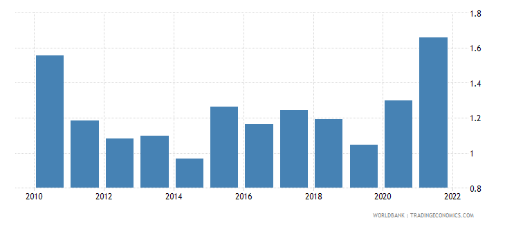 colombia ores and metals exports percent of merchandise exports wb data