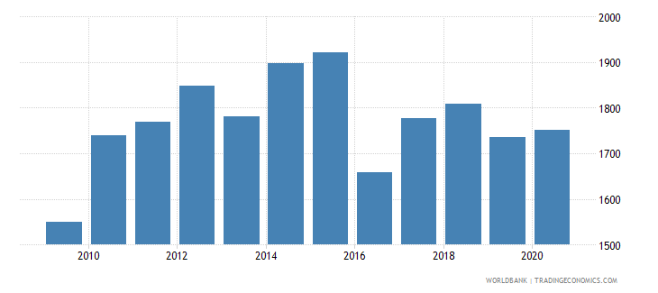 colombia patent applications nonresidents wb data