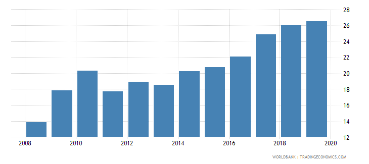 colombia pension fund assets to gdp percent wb data