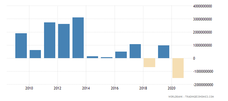 colombia png bonds nfl us dollar wb data