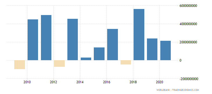 colombia png commercial banks and other creditors nfl us dollar wb data