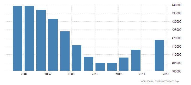 colombia population age 0 female wb data