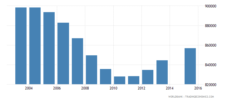colombia population age 0 total wb data