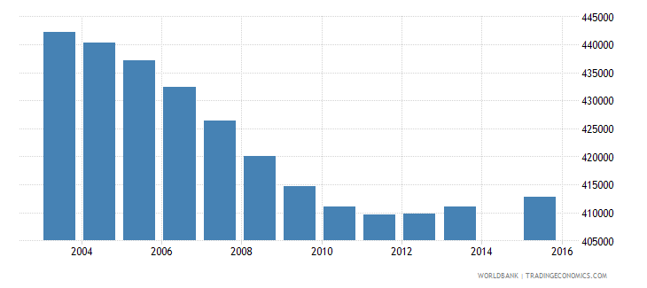 colombia population age 1 female wb data