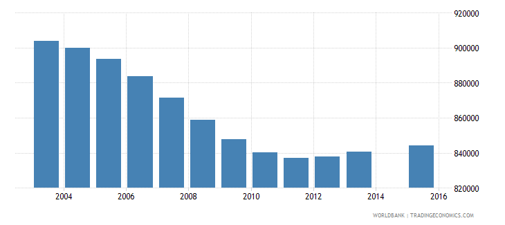 colombia population age 1 total wb data