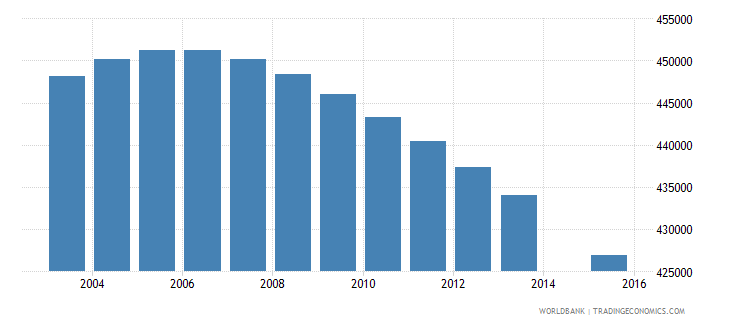 colombia population age 10 female wb data