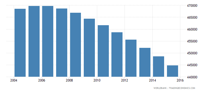 colombia population age 10 male wb data