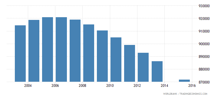 colombia population age 10 total wb data