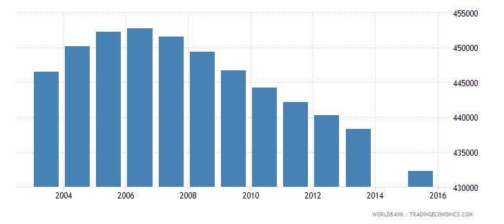 colombia population age 11 female wb data