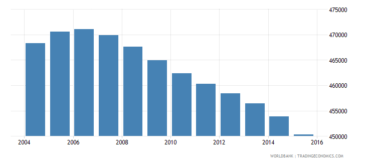 colombia population age 11 male wb data