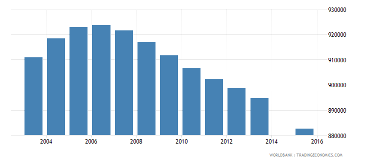 colombia population age 11 total wb data