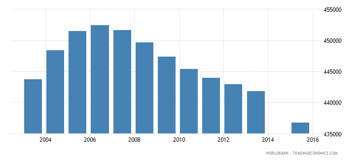 colombia population age 12 female wb data