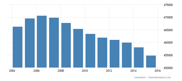 colombia population age 12 male wb data