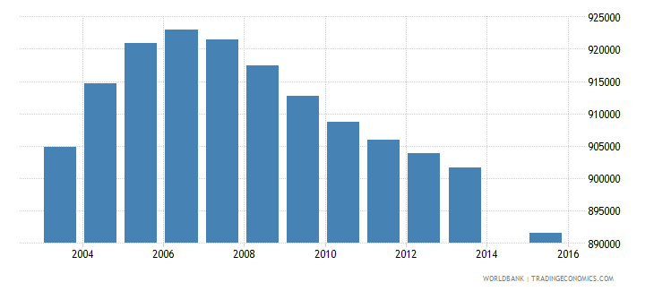 colombia population age 12 total wb data