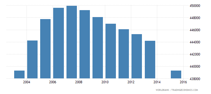 colombia population age 13 female wb data