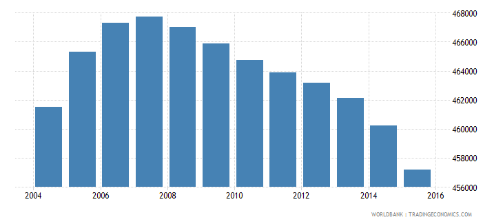 colombia population age 13 male wb data