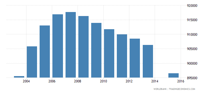colombia population age 13 total wb data