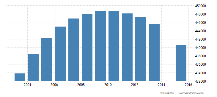 colombia population age 14 female wb data