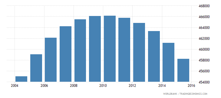 colombia population age 14 male wb data