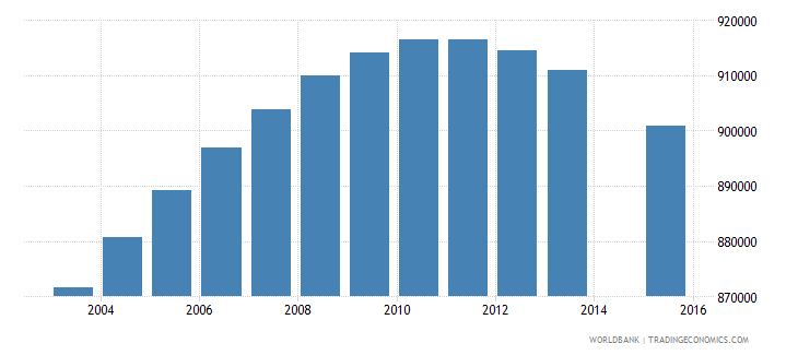 colombia population age 15 total wb data