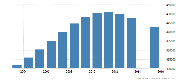 colombia population age 16 female wb data