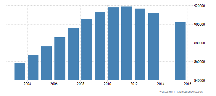 colombia population age 16 total wb data