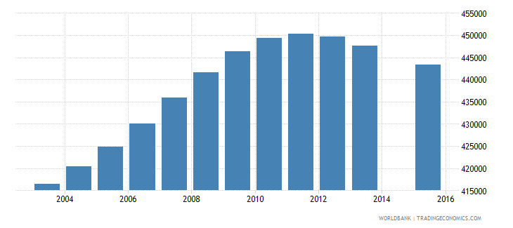colombia population age 17 female wb data
