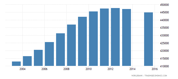 colombia population age 18 female wb data