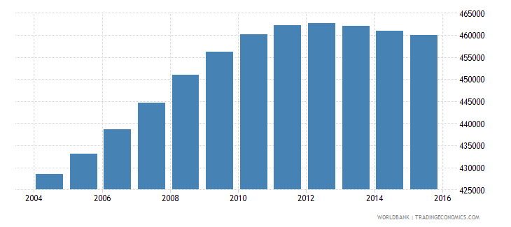 colombia population age 18 male wb data