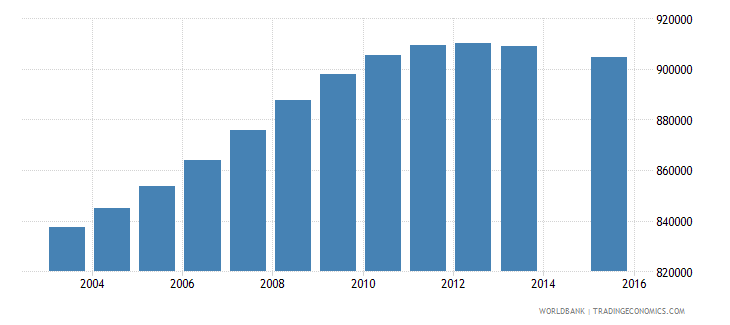 colombia population age 18 total wb data